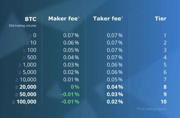 Hitbtc fees: withdrawal & deposit fees