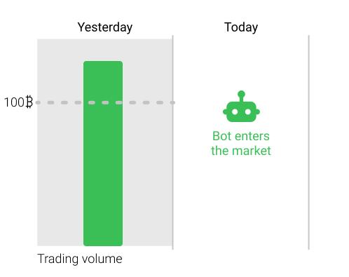 Trading Bots – Volume filter – TradeSanta