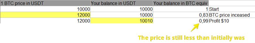 Why my Bitcoin balance goes down